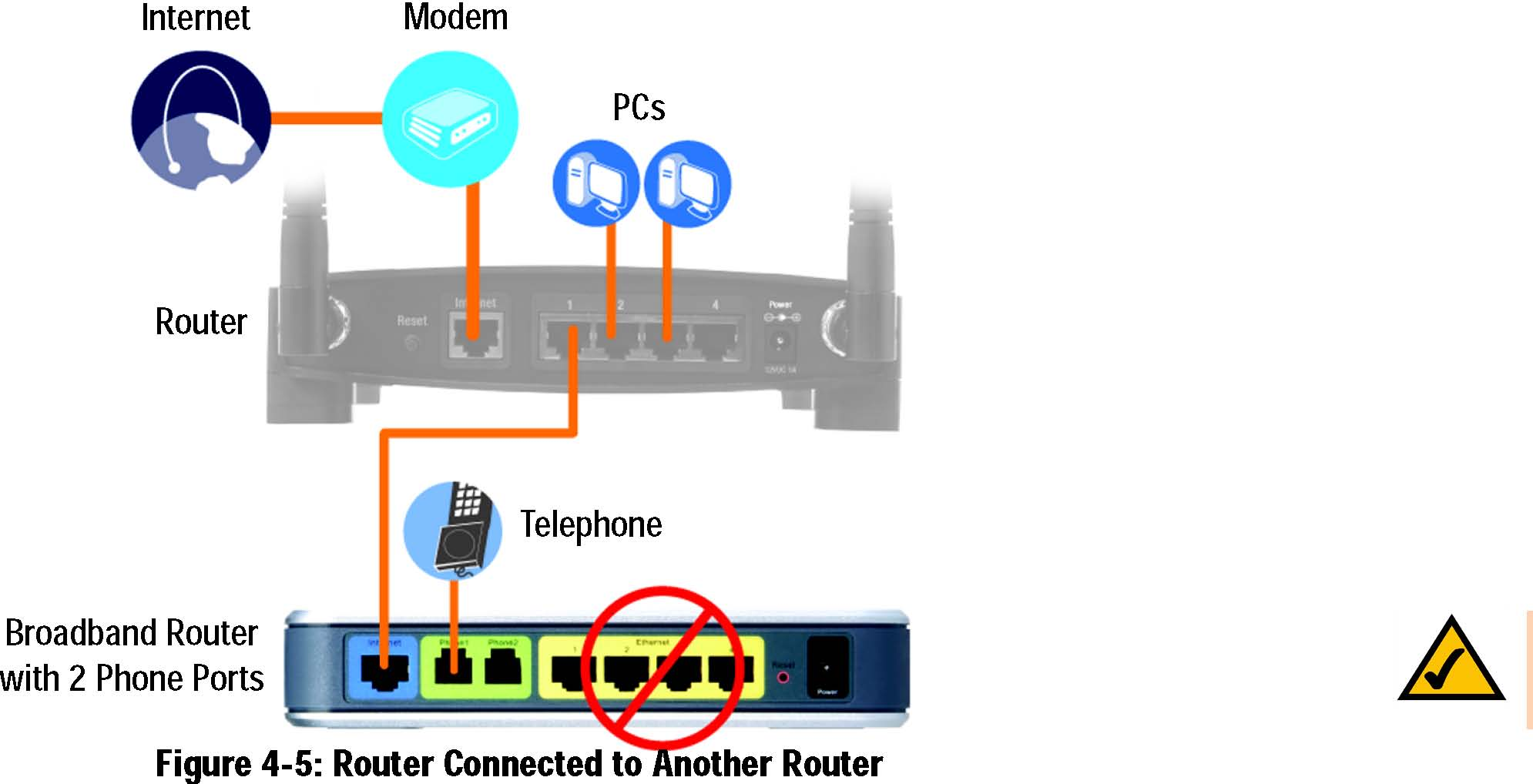Joi Phone Unlimited Long Distance Broadband Service Furthermore Line Modem Router In Addition Dsl Wiring Note Do Not Connect Any Wired Pcs To The With 2 Ports